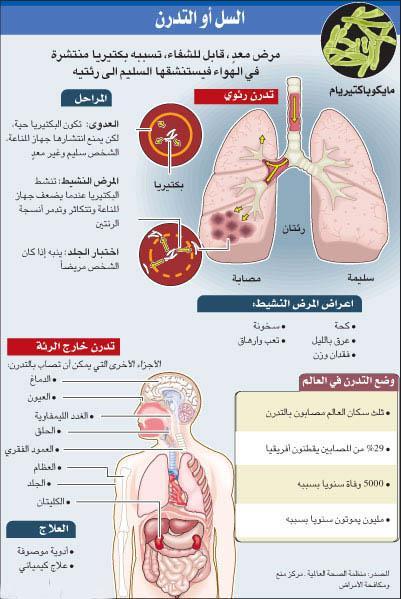 اليوم العالمي للتدرن Health24504g9daran